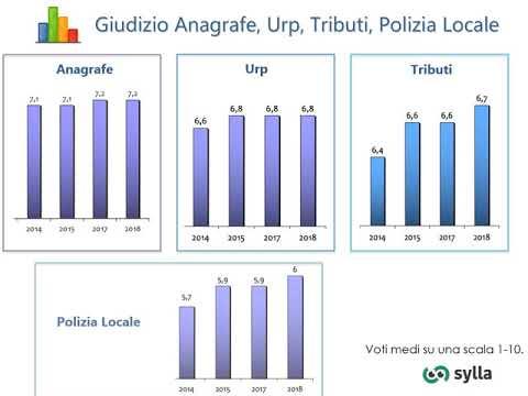 Indagine 2018 sui servizi comunali e la qualità della vita a San Giuliano Milanese